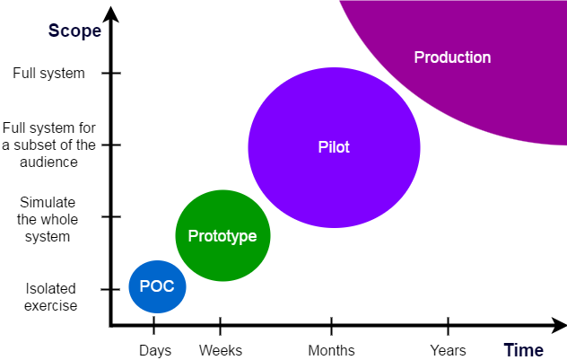 POC vs. Prototype vs. Pilot vs. Production