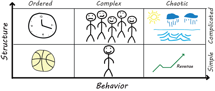 Structure vs. Behavior