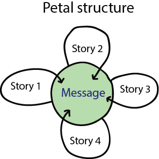 Storytelling - petal structure