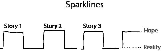 My approach to speech memorization