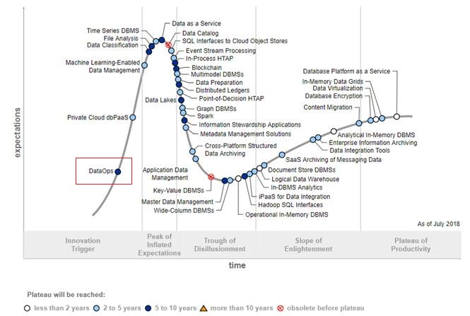Gartner Hype Cycle for Data Management
